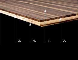 Modernline - detail konstrukce